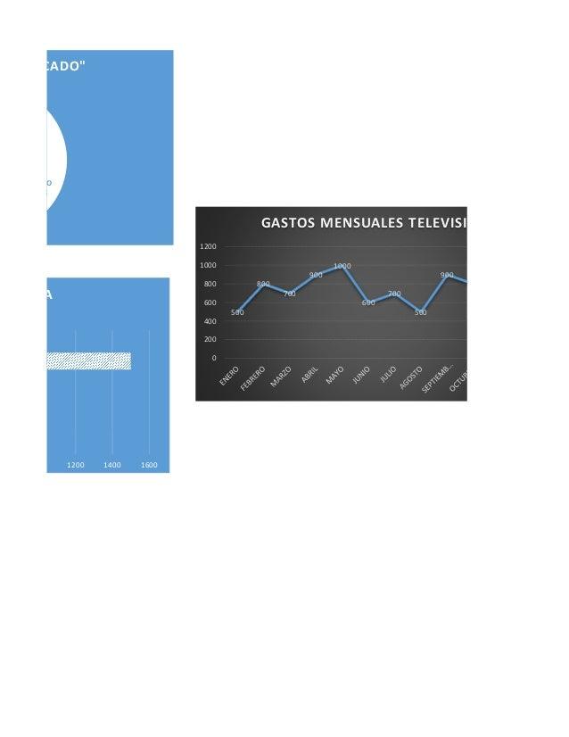 """DIO 7% RCADO"""" 00 1200 1400 1600 TA 500 800 700 900 1000 600 700 500 900 80 0 200 400 600 800 1000 1200 GASTOS MENSUALES TE..."""