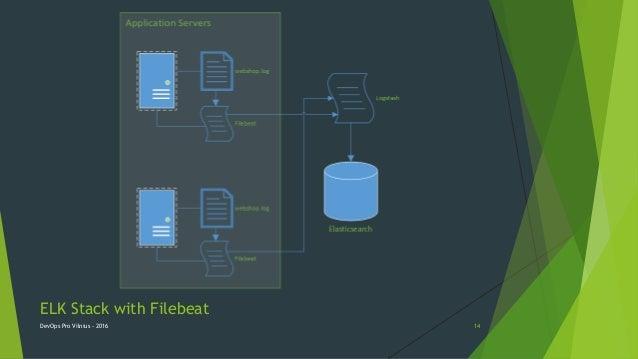 ELK Stack with Filebeat DevOps Pro Vilnius - 2016 14