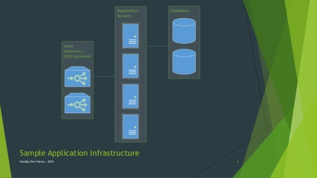 Sample Application Infrastructure DevOps Pro Vilnius - 2016 4