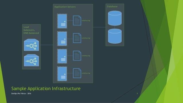 Sample Application Infrastructure DevOps Pro Vilnius - 2016 5