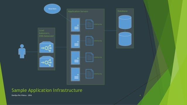 Sample Application Infrastructure DevOps Pro Vilnius - 2016 6