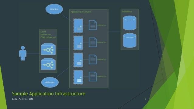 Sample Application Infrastructure DevOps Pro Vilnius - 2016 7
