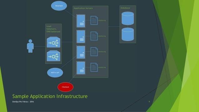 Sample Application Infrastructure DevOps Pro Vilnius - 2016 9