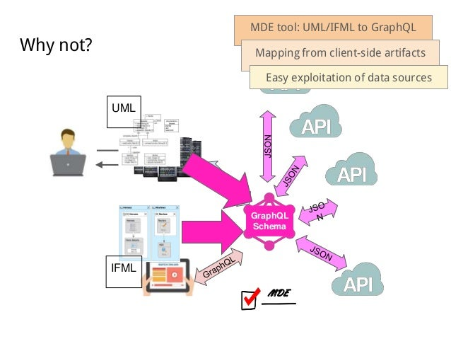 Uml North Campus Map.Towards A Uml And Ifml Mapping To Graphql