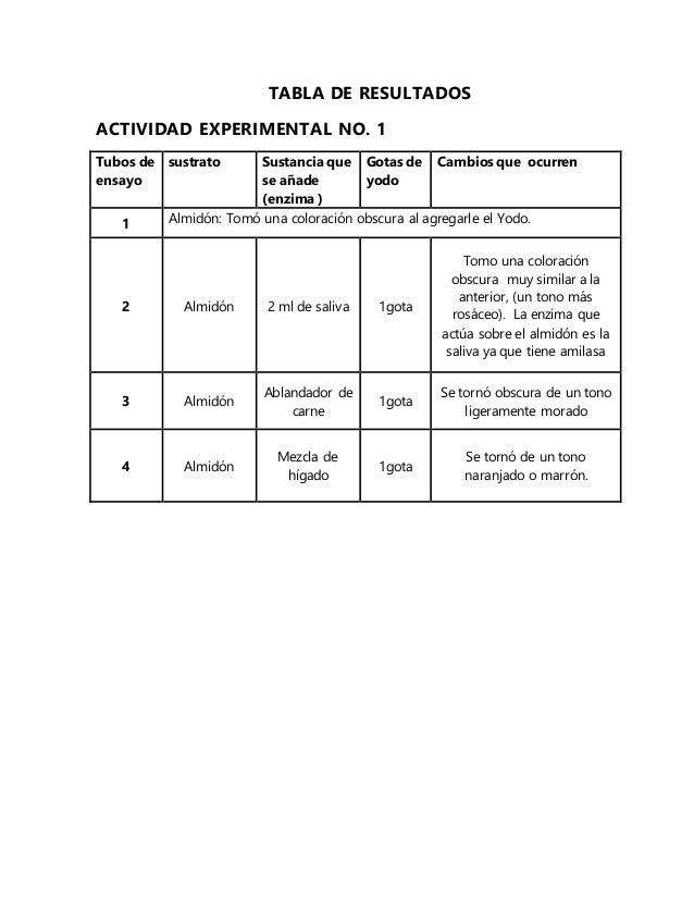 TABLA DE RESULTADOS ACTIVIDAD EXPERIMENTAL NO. 1 Tubos de ensayo sustrato Sustancia que se añade (enzima ) Gotas de yodo C...