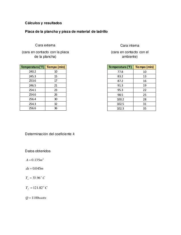 Cálculos y resultados Placa de la plancha y pieza de material de ladrillo Determinación del coeficiente k Datos obtenidos ...