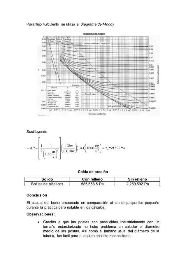 Para flujo turbulento se utiliza el diagrama de Moody Sustituyendo   Pa m kg m m s m P 592.259,21000041. 018.0 18. . 66....