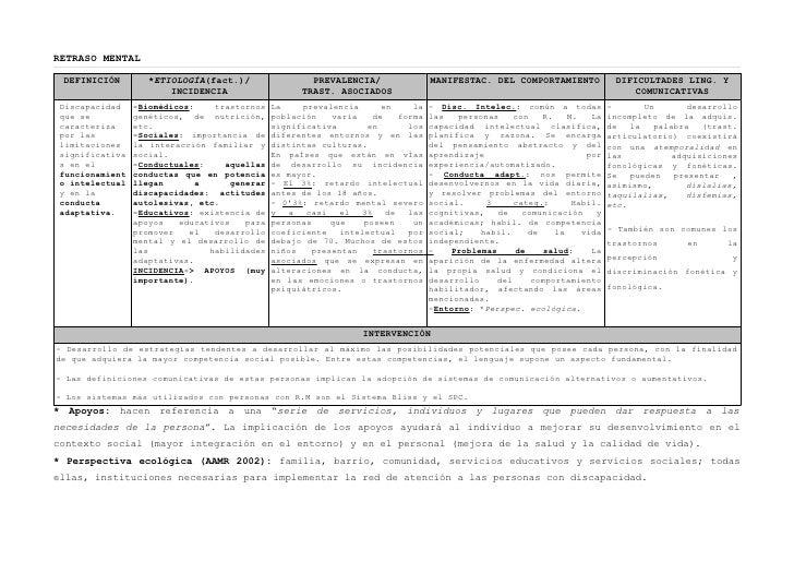 RETRASO MENTAL DEFINICIÓN         *ETIOLOGÍA(fact.)/                 PREVALENCIA/             MANIFESTAC. DEL COMPORTAMIEN...