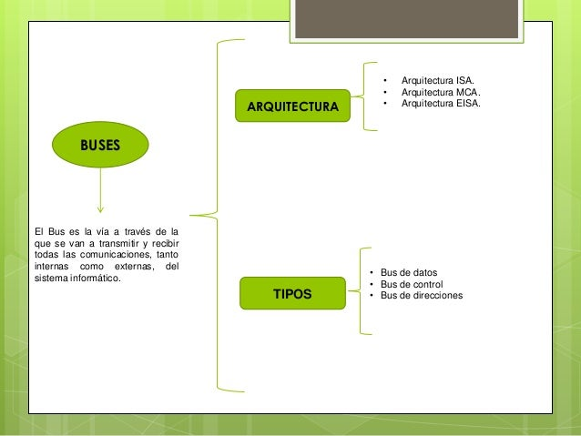 Practica 4 de informatica buses tipo y arquitectura for Tipos de escaleras arquitectura