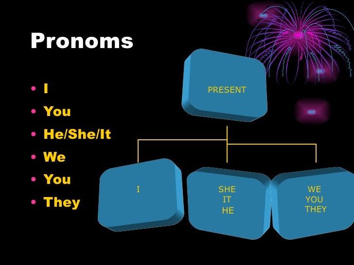 Pronoms <ul><li>I </li></ul><ul><li>You </li></ul><ul><li>He/She/It  </li></ul><ul><li>We  </li></ul><ul><li>You </li></ul...