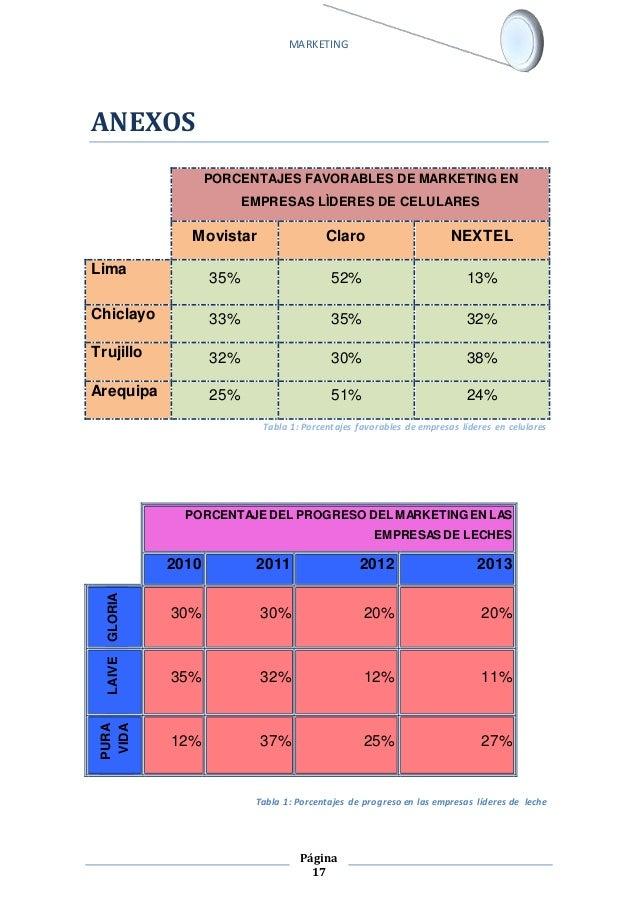 MARKETING  PORCENTAJES FAVORABLES DE MARKETING EN  EMPRESAS LÌDERES DE CELULARES  Movistar Claro NEXTEL  Página  17  ANEXO...