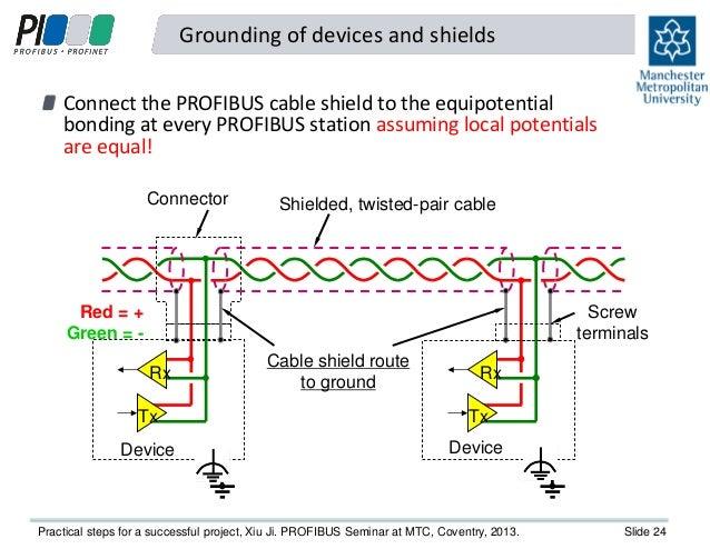 practical steps to a successful profibus project xiu ji of the uk s rh slideshare net Siemens Profibus Connector Catalog Allen Bradley Profibus Diagrams