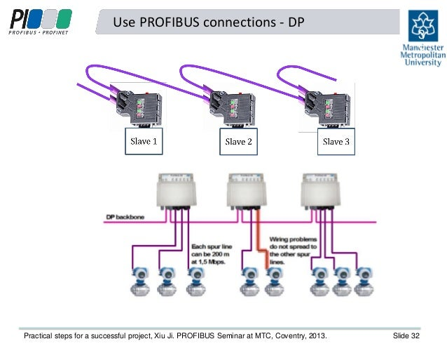 practical steps to a successful profibus project xiu ji of the uk s slide 31 32 use profibus connections