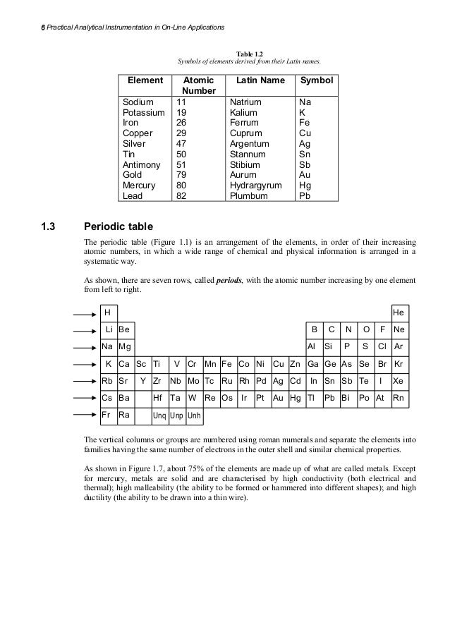 Periodic table names of the elements on the periodic table and periodic table names of the elements on the periodic table and their symbols practical analytical urtaz Images