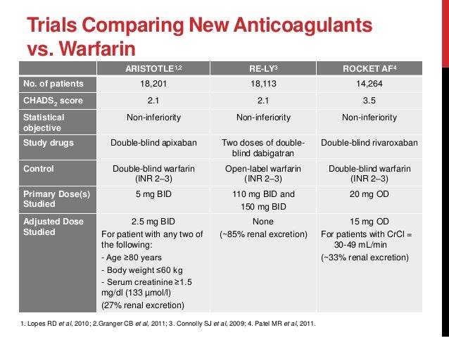 Practical application of anticoagulation therapy af and
