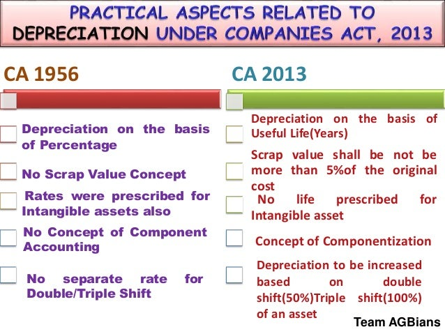 practical aspects related to depreciation scheduleii