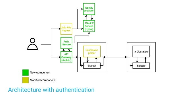 Architecture with authentication