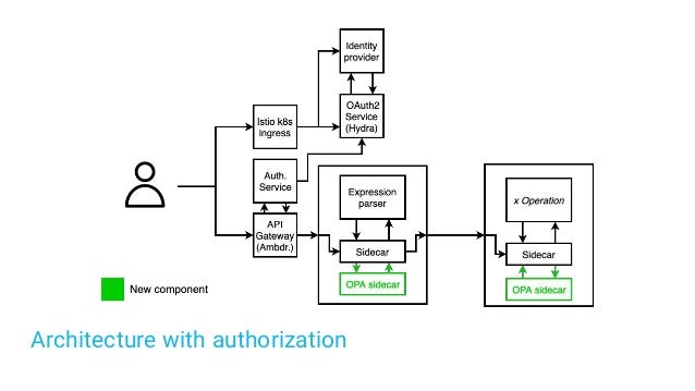 Architecture with authorization