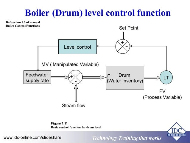 block diagram of boiler – the wiring diagram,Block diagram,Block Diagram Of Boiler