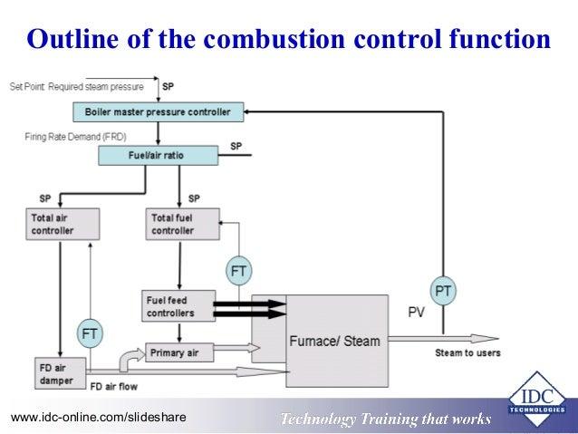 Block Diagram Boiler Control System - Schematics Wiring Diagrams •
