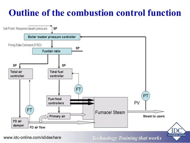 Practical Boiler Control and Instrumentation for Engineers and Techni…