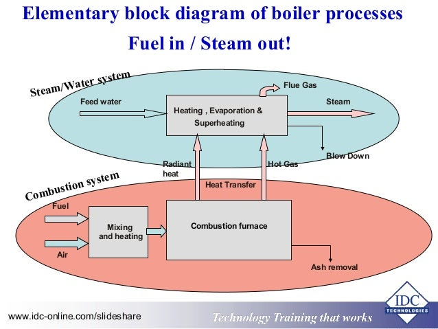 practical boiler control and instrumentation for engineers and techni…,Block diagram,Block Diagram Of Boiler