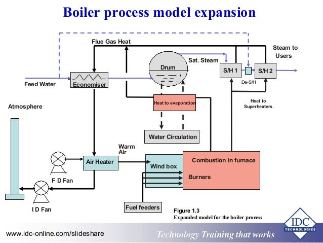 Boiler Feed Water ~ Power plant feedwater diagram nuclear reactor