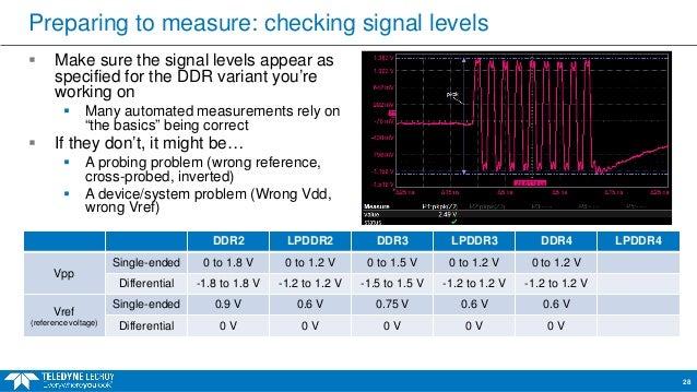 Webinar Practical Ddr Testing For Compliance Validation