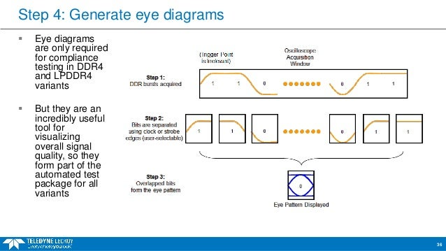 Webinar practical ddr testing for compliance validation and debug specification 34 step 4 generate eye diagrams ccuart Image collections