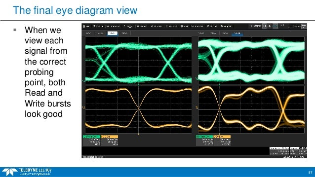 Webinar practical ddr testing for compliance validation and debug 54 the final eye diagram ccuart Choice Image