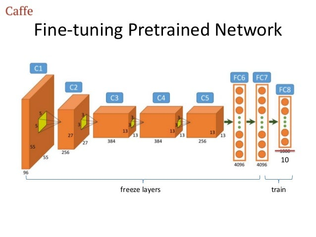 Today I Learned This Part 2: Pretrained Neural Networks What are they?