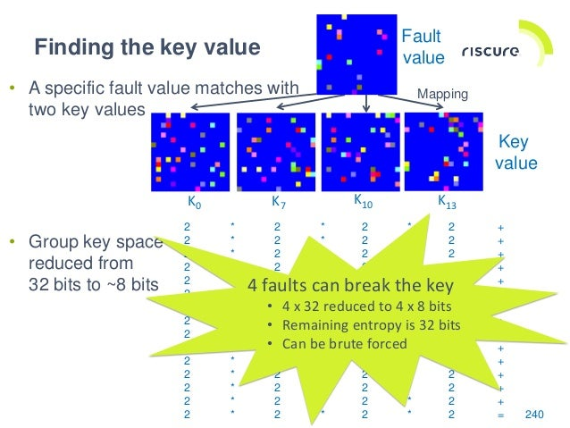 Practical Differential Fault Attack on AES