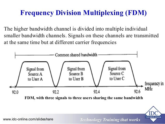 Practical example of frequency division multiplexing pdf