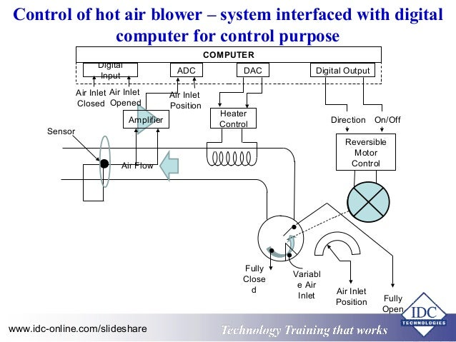 Practical distributed control systems dcs for engineers and technic control sciox Images