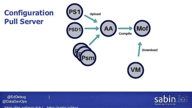 @EdDebug   @DataDevOps Configuration Pull Server
