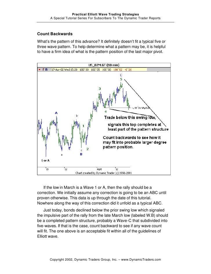 Elliott wave trading strategy