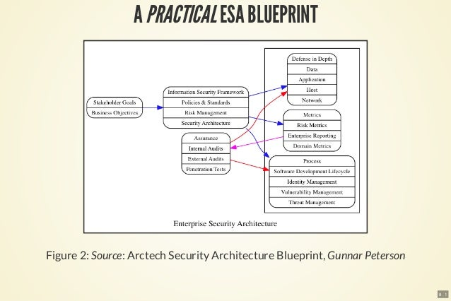 Practical enterprise security architecture and risk model 10 8 1 a practicalesa blueprint figure 2 source arctech security architecture blueprint gunnar peterson malvernweather Choice Image