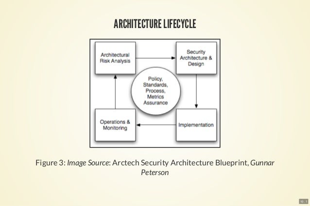 Practical enterprise security architecture 12 10 1 architecture lifecycle figure 3 image source arctech security architecture blueprint gunnar peterson malvernweather Choice Image