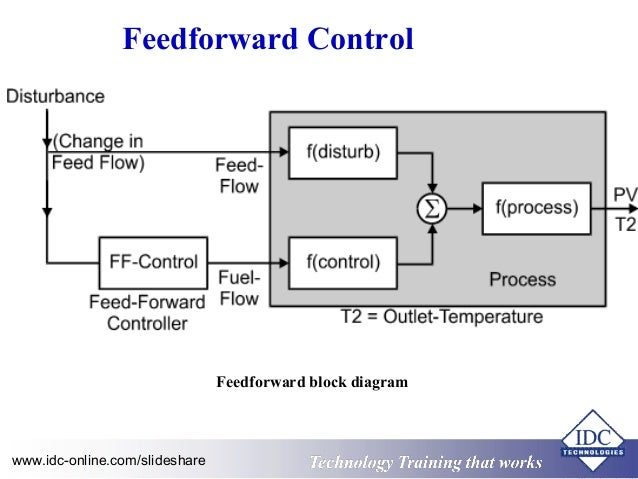 how to draw control loop
