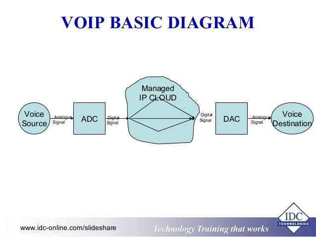 Practical fundamentals of voice over ip voip for engineers and tech ttrraaiinniinngg tthhaatt wwoorrkkss 5 voice source voice voip basic diagram ccuart Gallery