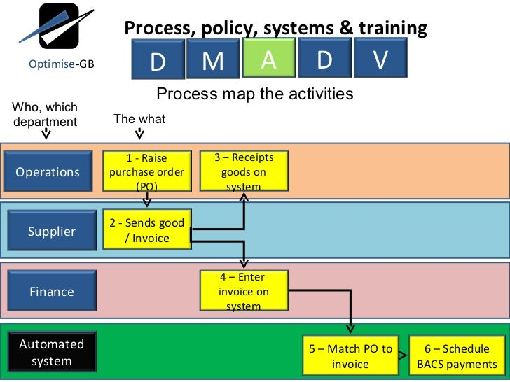 A Practical Guide To Business Process Mapping Systems