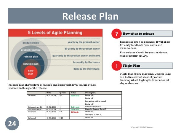 Practical guide to scrum for Scrum release plan template