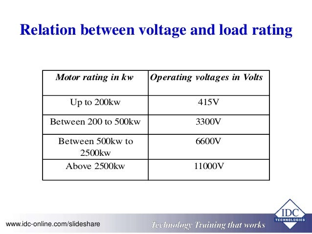 Relation between voltage and load rating  Motor rating in kw Operating voltages in Volts  Up to 200kw 415V  Between 200 to...