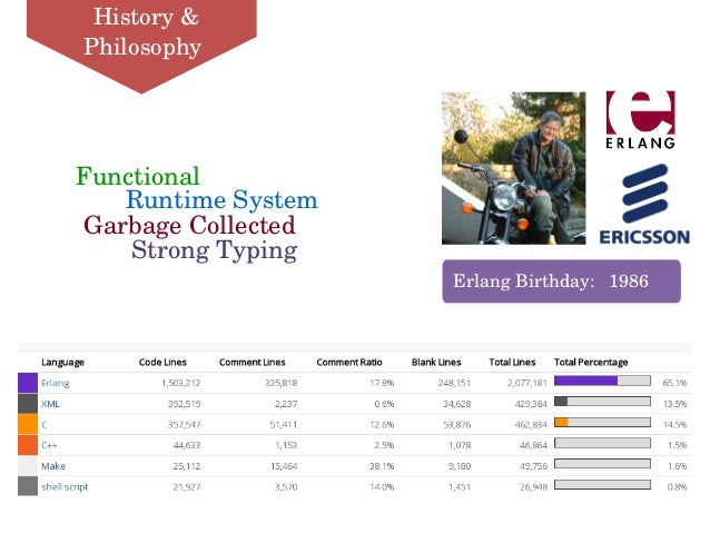 StrongTyping Functional GarbageCollected RuntimeSystem ErlangBirthday:1986 History& Philosophy