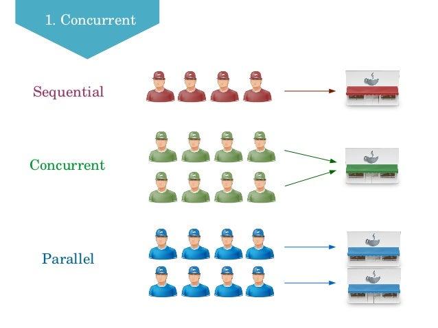 1.Concurrent Sequential Concurrent Parallel