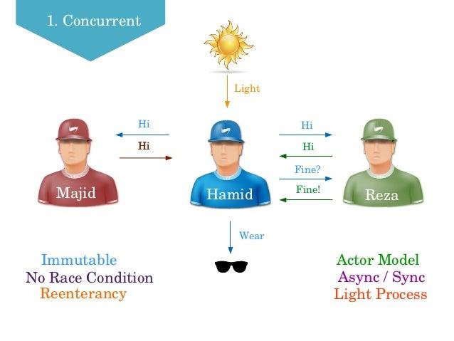1.Concurrent Hamid RezaMajid ActorModel Async/Sync Immutable NoRaceCondition Reenterancy LightProcess HiHi Fine? Hi...