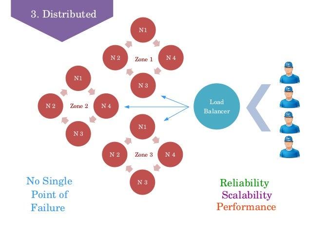 3.Distributed Load Balancer N1 N4 N3 N2 N1 N4 N3 N2 N1 N4 N3 N2 Zone2 Zone3 Zone1 Reliability Scalability Per...