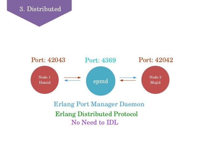 3.Distributed epmd Node1 Hamid Port:4369 Node2 Majid Port:42042Port:42043 ErlangPortManagerDaemon ErlangDistribu...