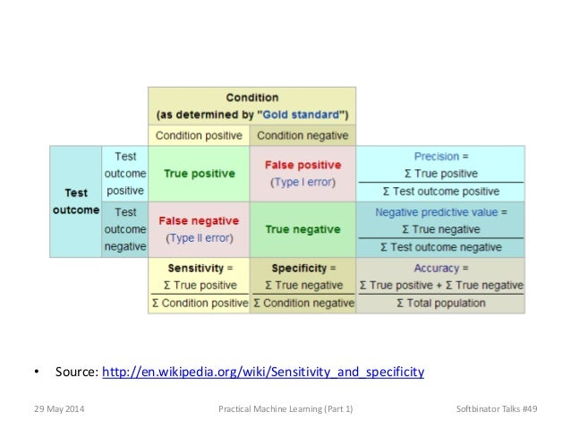 • Source: http://en.wikipedia.org/wiki/Sensitivity_and_specificity 29 May 2014 Practical Machine Learning (Part 1) Softbin...