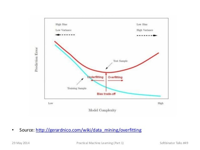 • Source: http://gerardnico.com/wiki/data_mining/overfitting 29 May 2014 Practical Machine Learning (Part 1) Softbinator T...